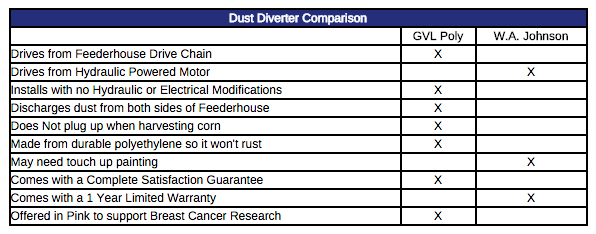 Dust-Diverter-Comparison
